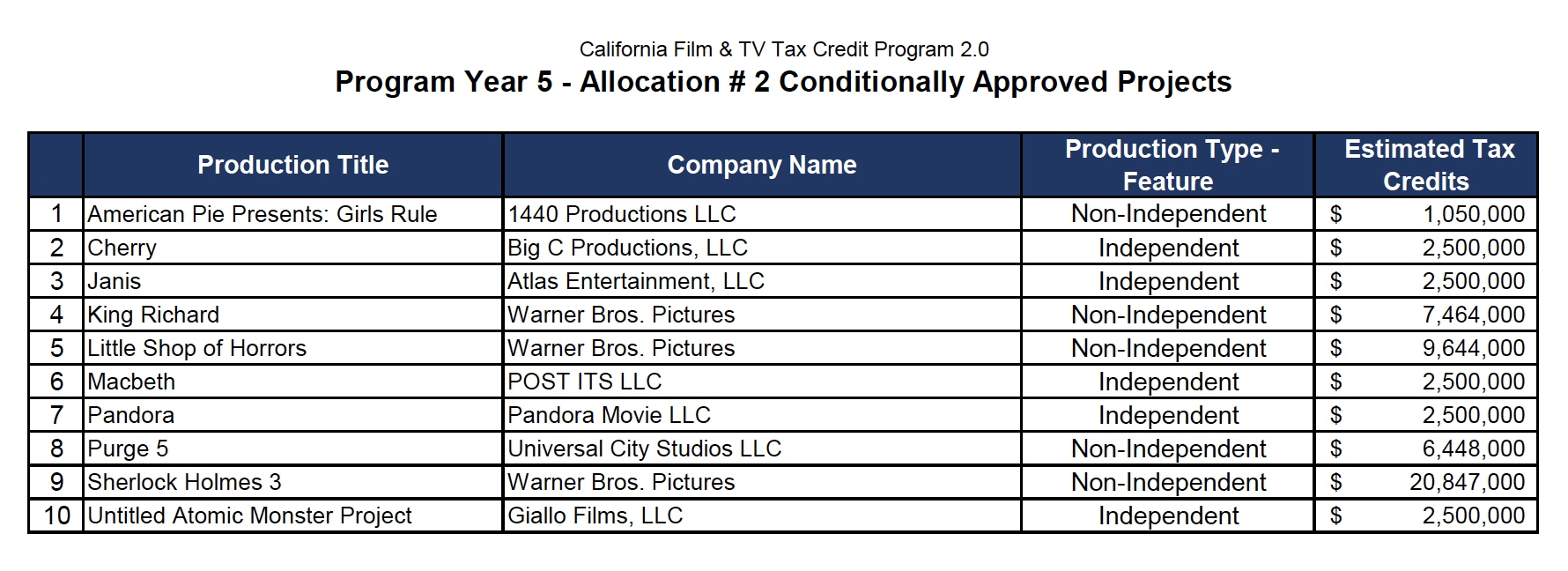 cfc july 2019 feature allocation amounts